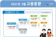 4월 취업자 65만2000명↑…6년 8개월만 최대 증가