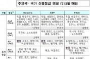 무디스, 한국 신용등급 'Aa2' 유지…성장률 3.5% 반등